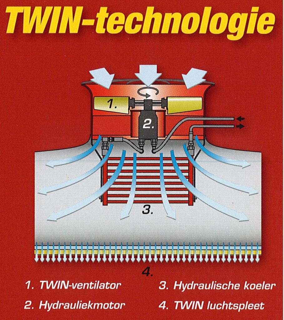 Twin technologie